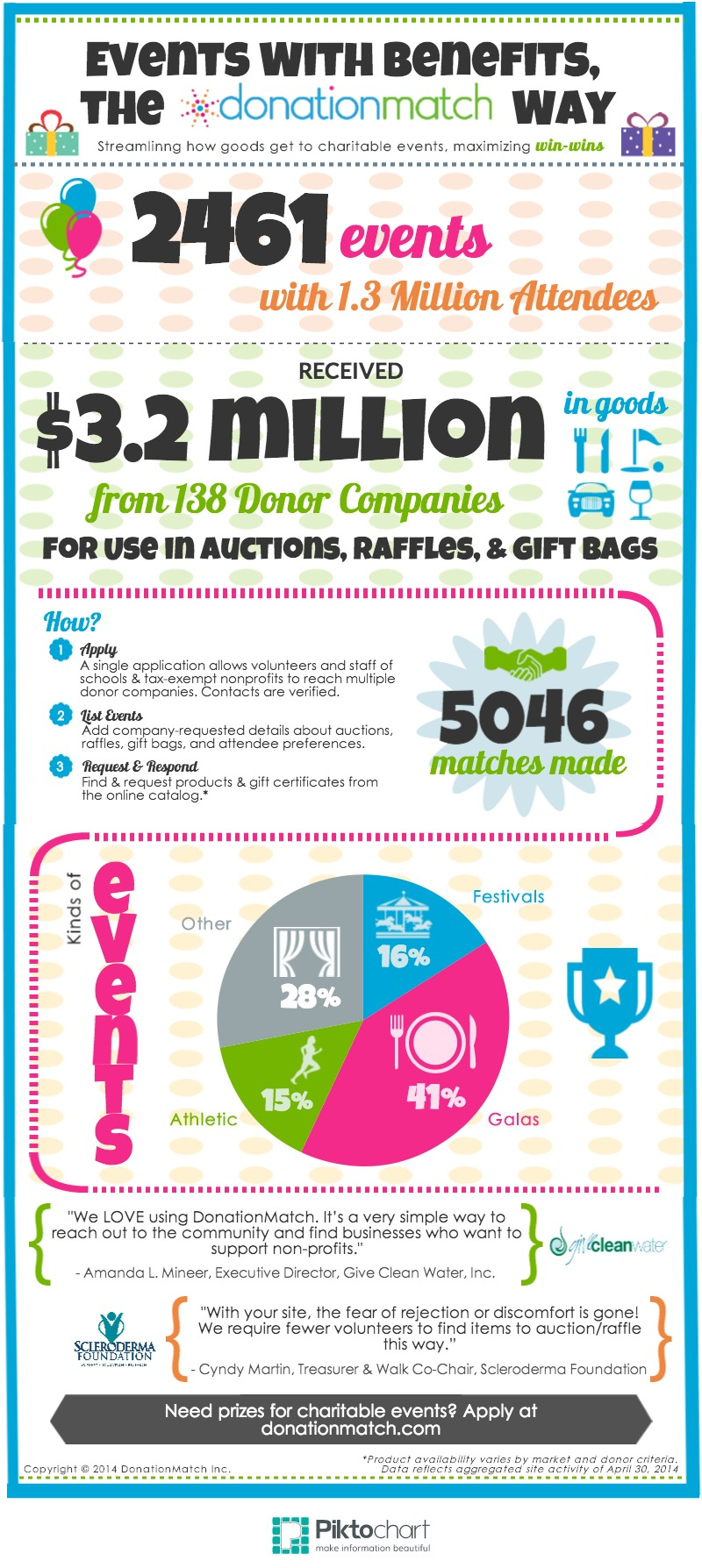 DonationMatch Impact Infographic 2014